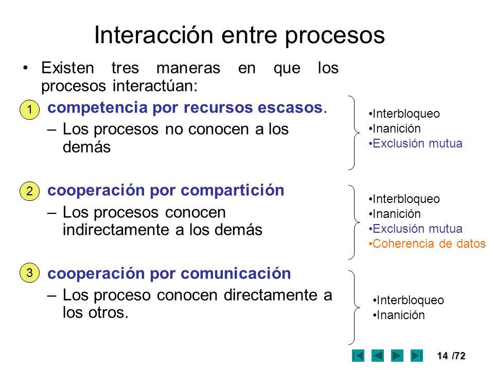 Interacción entre procesos