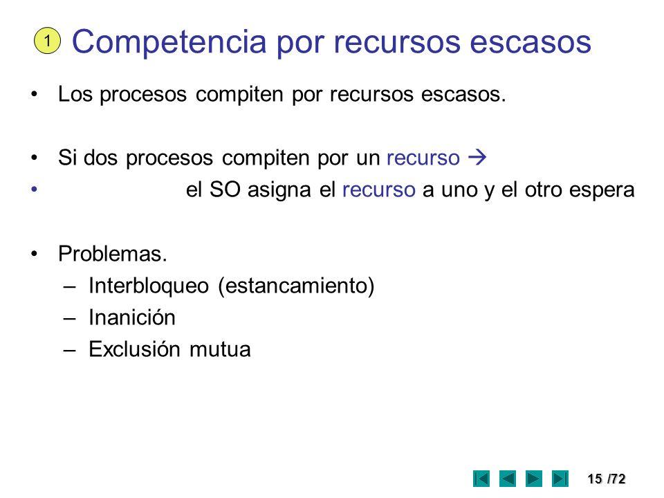 Competencia por recursos escasos