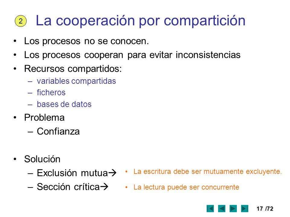 La cooperación por compartición