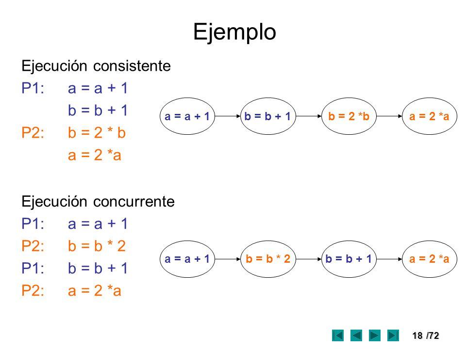 Ejemplo Ejecución consistente P1: a = a + 1 b = b + 1 P2: b = 2 * b