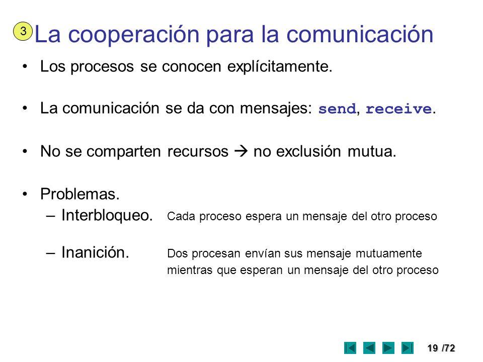 La cooperación para la comunicación