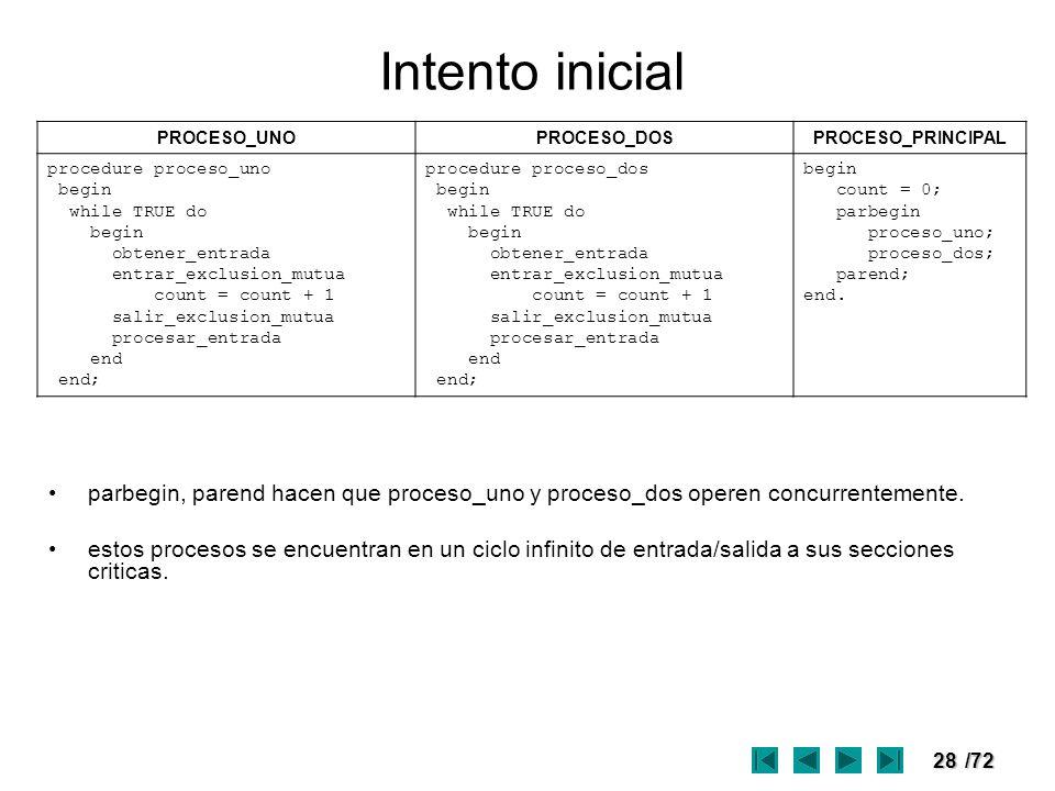 Intento inicial PROCESO_UNO. PROCESO_DOS. PROCESO_PRINCIPAL. procedure proceso_uno. begin. while TRUE do.