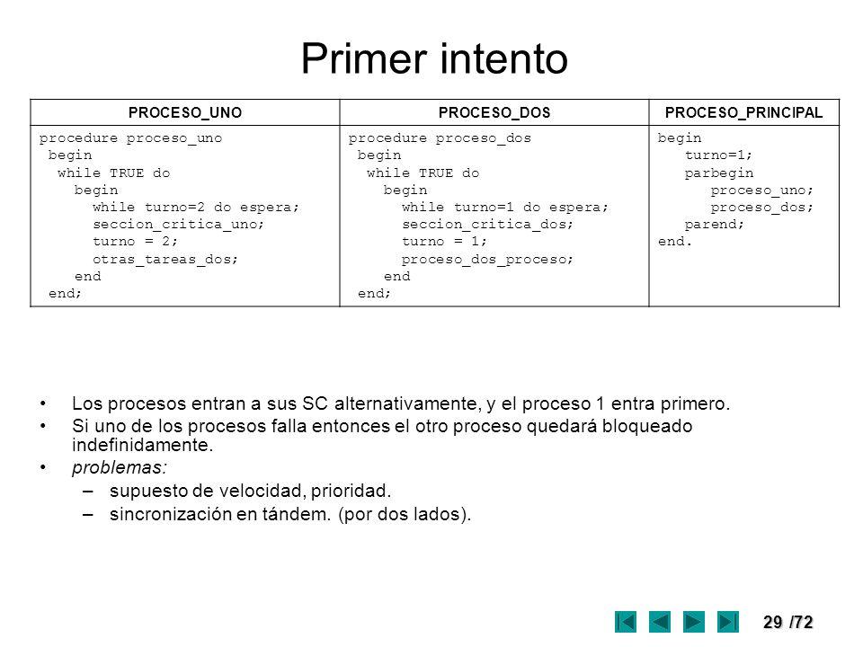 Primer intento PROCESO_UNO. PROCESO_DOS. PROCESO_PRINCIPAL. procedure proceso_uno. begin. while TRUE do.