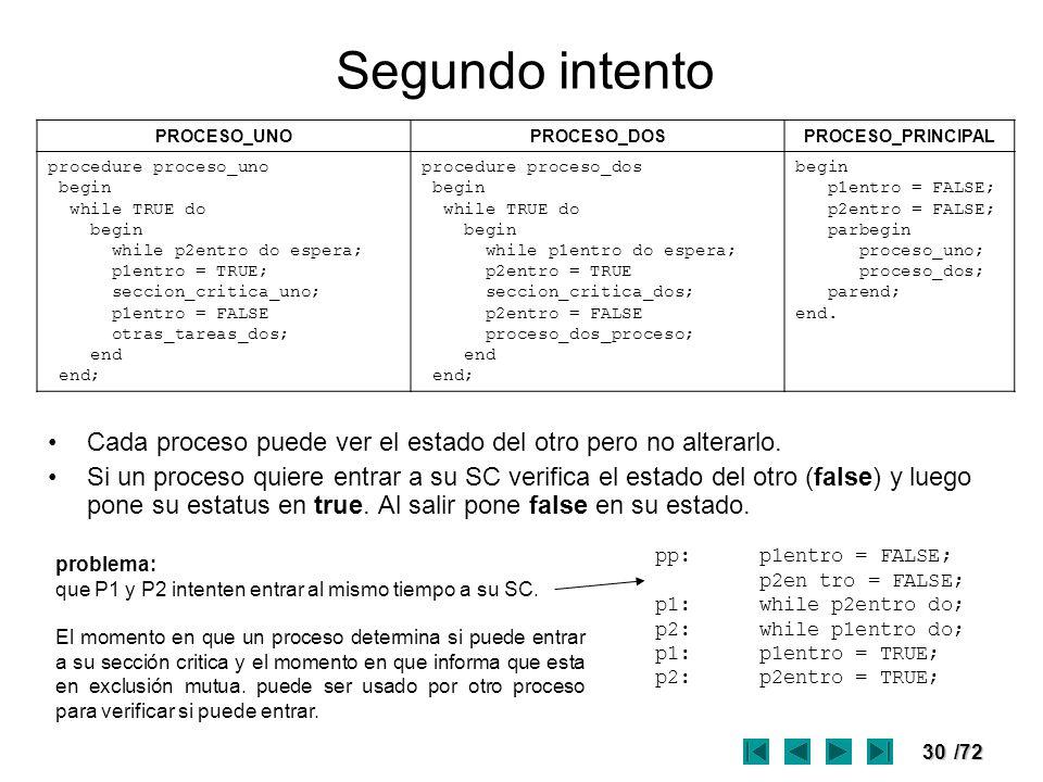 Segundo intento PROCESO_UNO. PROCESO_DOS. PROCESO_PRINCIPAL. procedure proceso_uno. begin. while TRUE do.