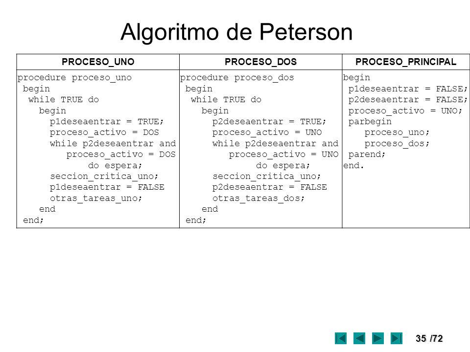 Algoritmo de Peterson PROCESO_UNO PROCESO_DOS PROCESO_PRINCIPAL