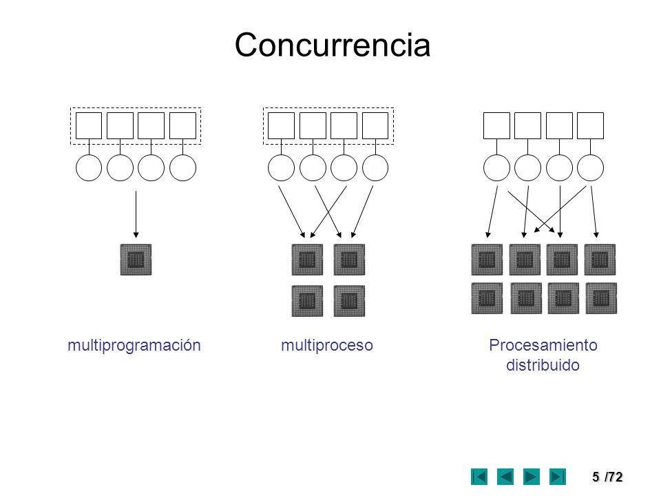 Concurrencia multiprogramación multiproceso Procesamiento distribuido
