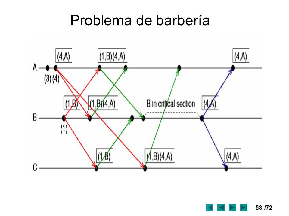 Problema de barbería