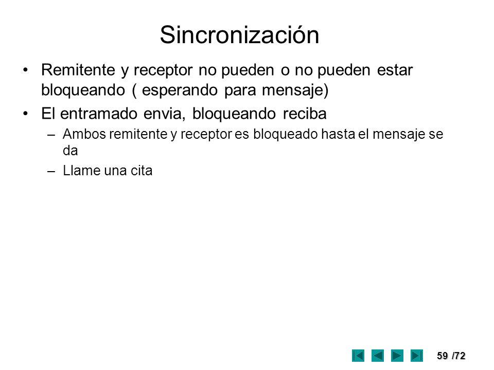 Sincronización Remitente y receptor no pueden o no pueden estar bloqueando ( esperando para mensaje)