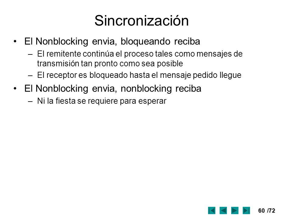 Sincronización El Nonblocking envia, bloqueando reciba