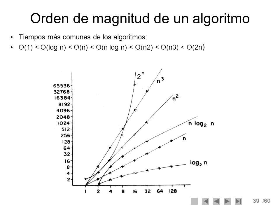 Orden de magnitud de un algoritmo