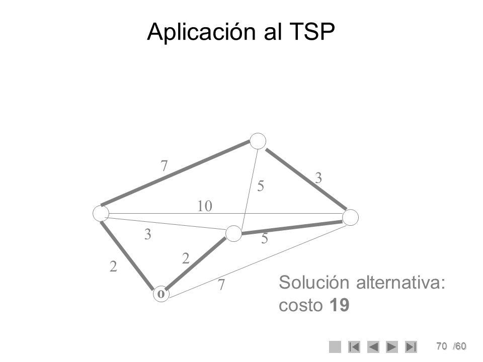 Aplicación al TSP 7 3 5 10 3 5 2 2 Solución alternativa: costo 19 7 o