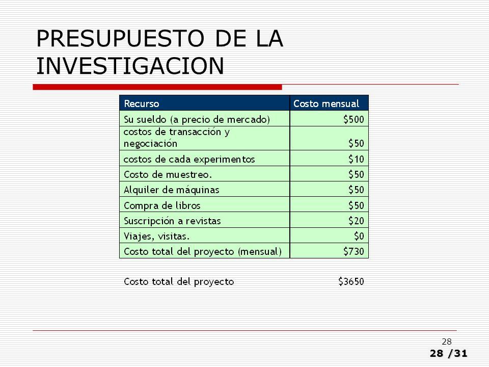 PRESUPUESTO DE LA INVESTIGACION