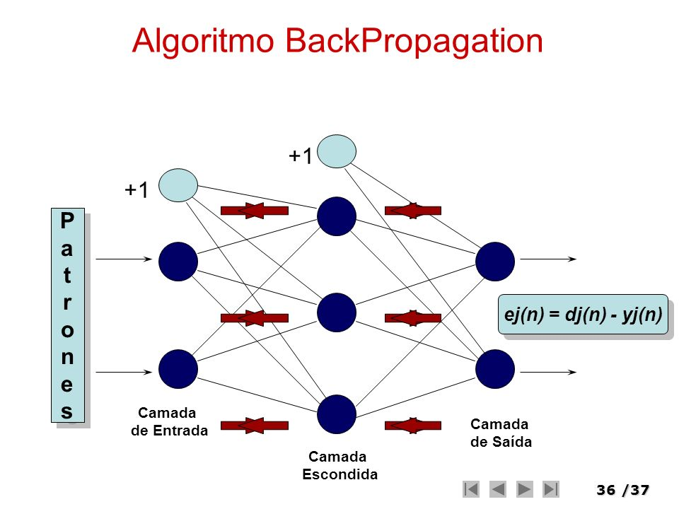 Algoritmo BackPropagation