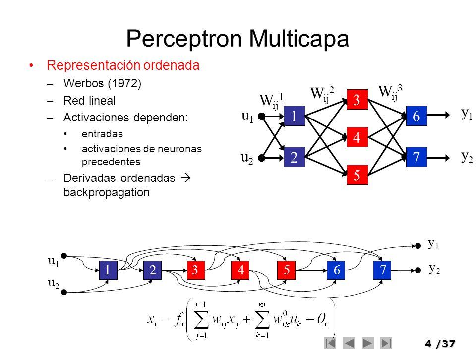 Perceptron Multicapa 1 2 3 4 5 7 6 Wij1 Wij2 u1 u2 y1 y2 Wij3