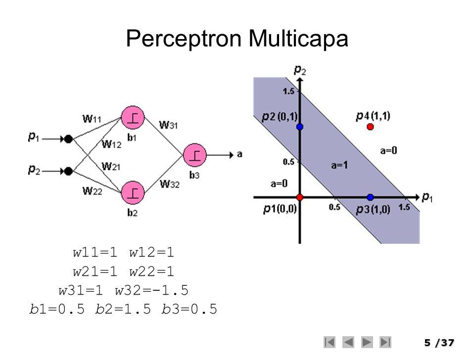 Perceptron Multicapa w11=1 w12=1 w21=1 w22=1 w31=1 w32=-1.5 b1=0.5 b2=1.5 b3=0.5