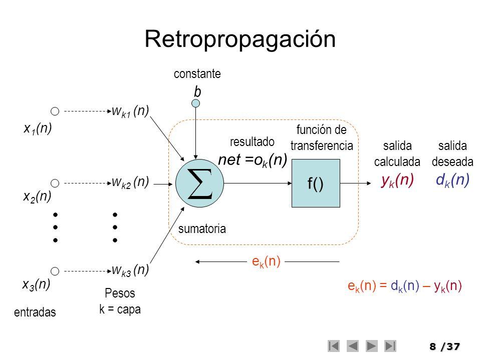 Retropropagación f() b net =ok(n) yk(n) dk(n) entradas Pesos k = capa