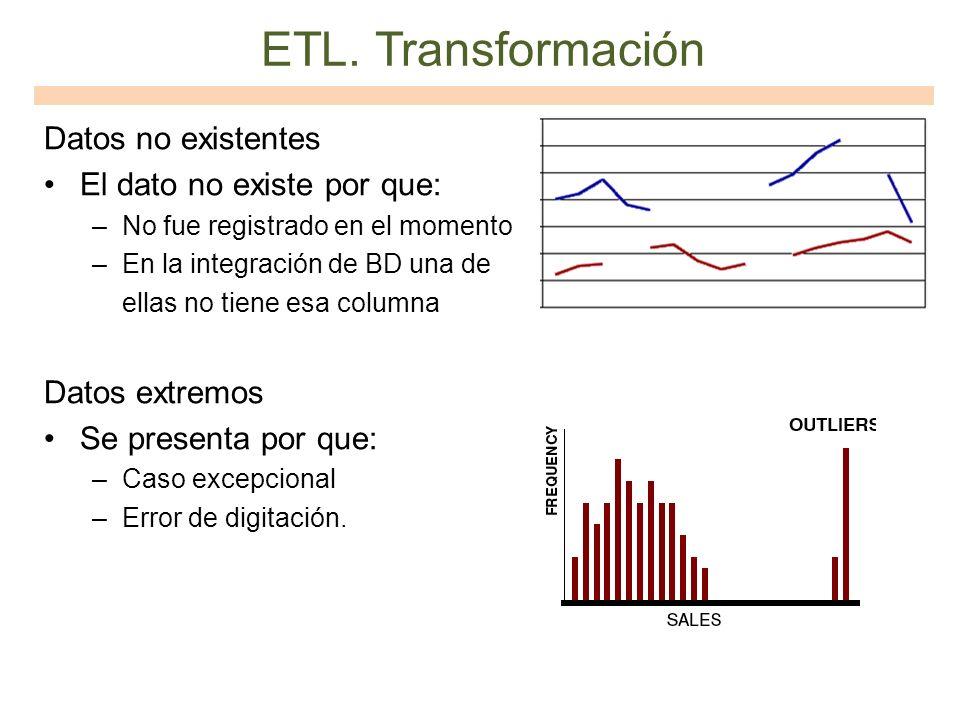 ETL. Transformación Datos no existentes El dato no existe por que: