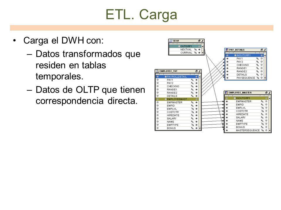 ETL. Carga Carga el DWH con: