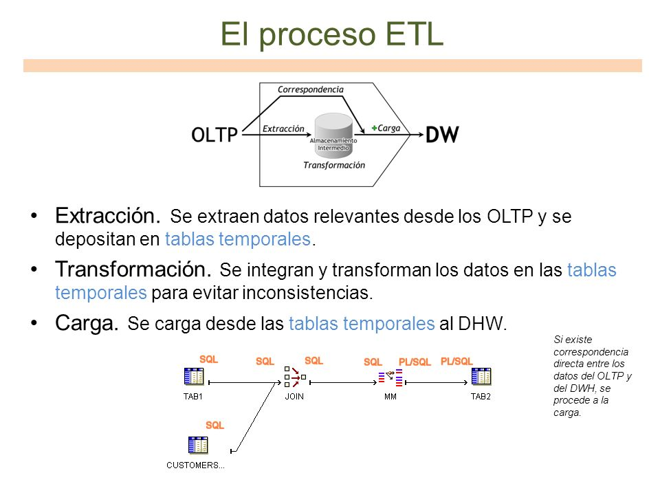 El proceso ETL Extracción. Se extraen datos relevantes desde los OLTP y se depositan en tablas temporales.