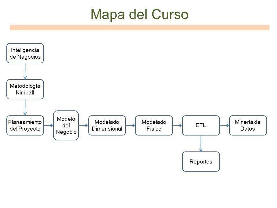 Mapa del Curso Inteligencia de Negocios Metodología Kimball