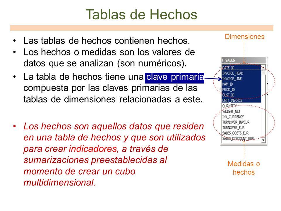 Tablas de Hechos Las tablas de hechos contienen hechos.