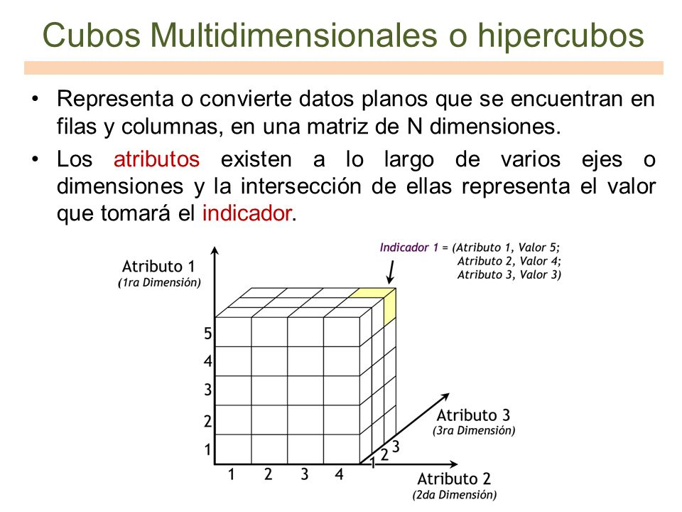 Cubos Multidimensionales o hipercubos