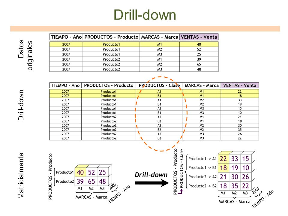 Drill-down Datos originales Drill-down Matricialmente