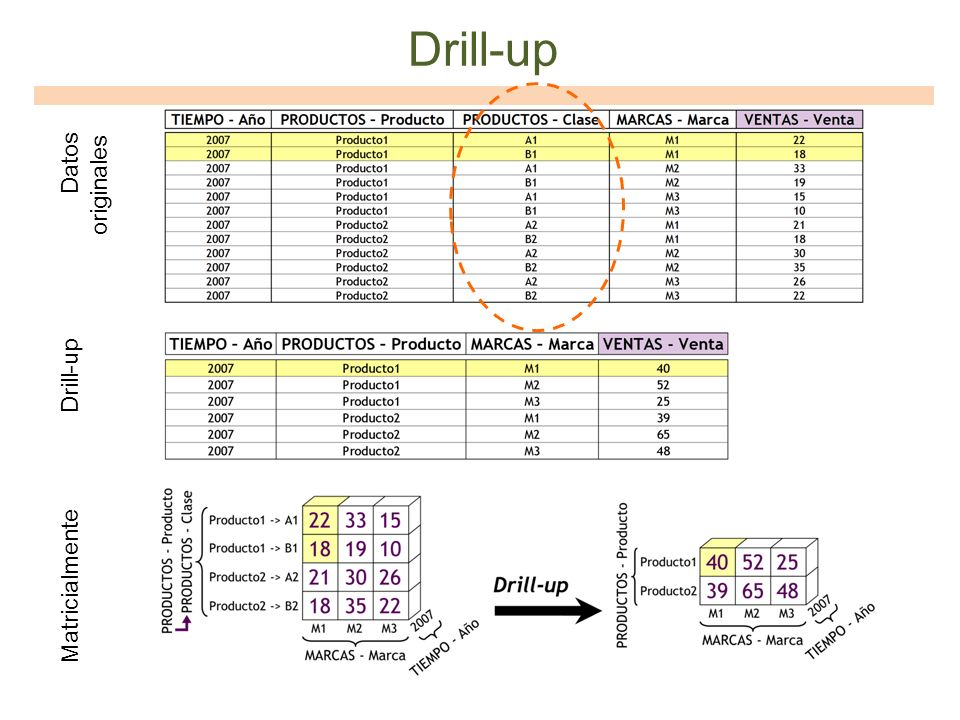 Drill-up Datos originales Drill-up Matricialmente