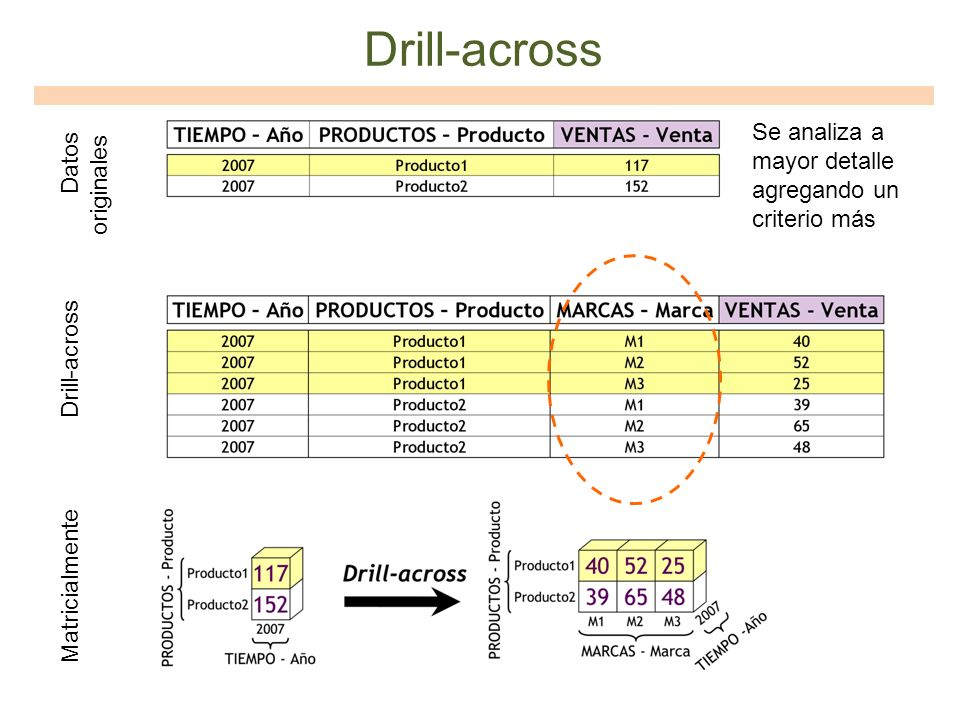 Drill-across Se analiza a mayor detalle agregando un criterio más