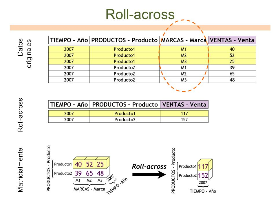 Roll-across Datos originales Roll-across Matricialmente
