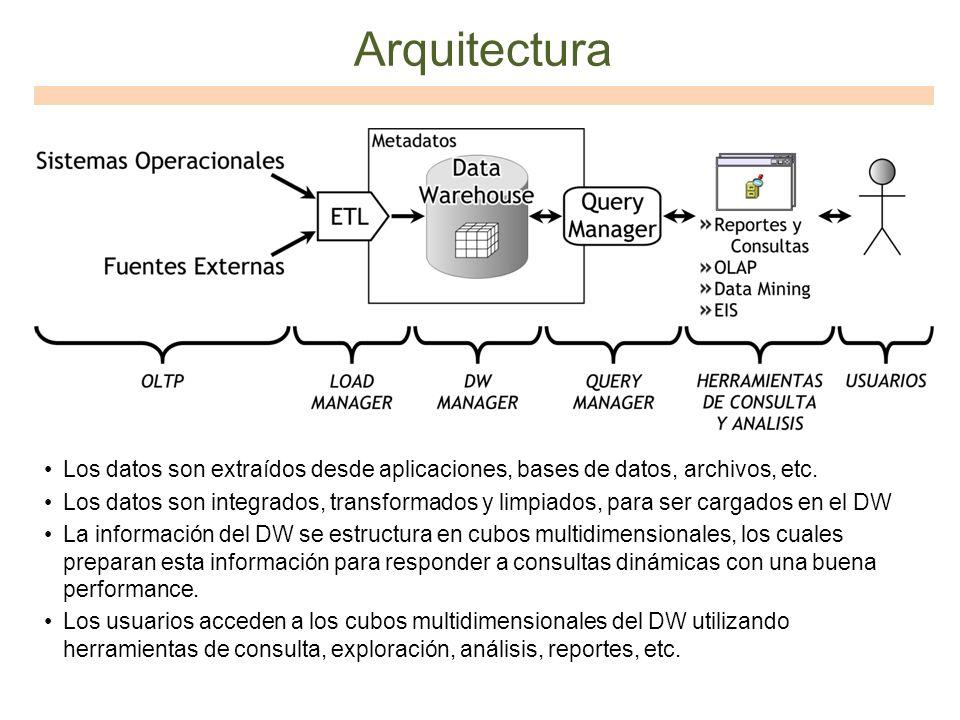 Arquitectura Los datos son extraídos desde aplicaciones, bases de datos, archivos, etc.