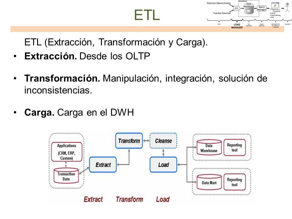 ETL ETL (Extracción, Transformación y Carga).