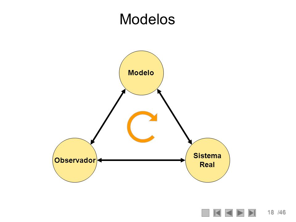 Modelos Modelo Observador Sistema Real