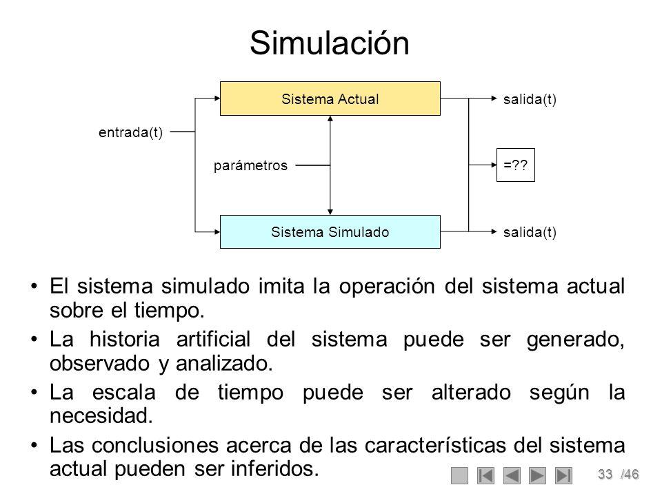 Simulación Sistema Actual. Sistema Simulado. parámetros. entrada(t) salida(t) =