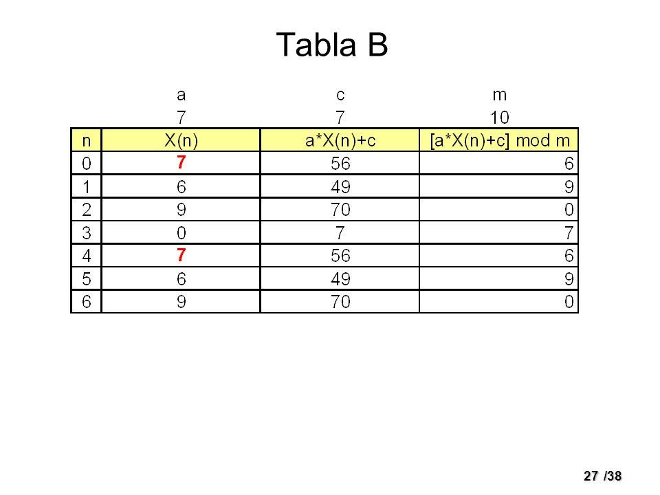 Tabla B