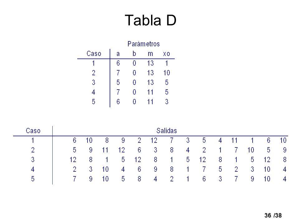 Tabla D