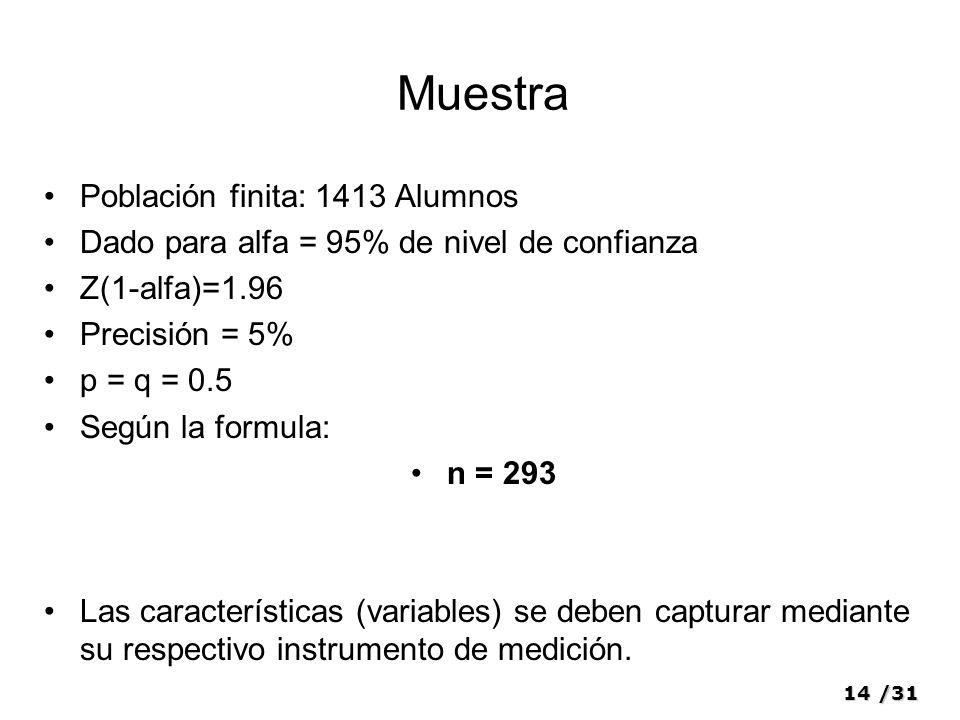 Muestra Población finita: 1413 Alumnos