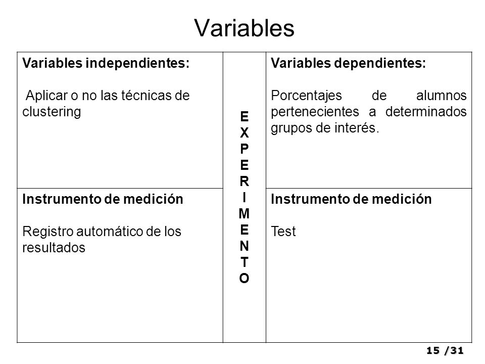 Variables Variables independientes: