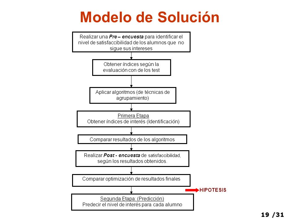 Modelo de Solución Realizar una Pre – encuesta para identificar el nivel de satisfaccibilidad de los alumnos que no sigue sus intereses.