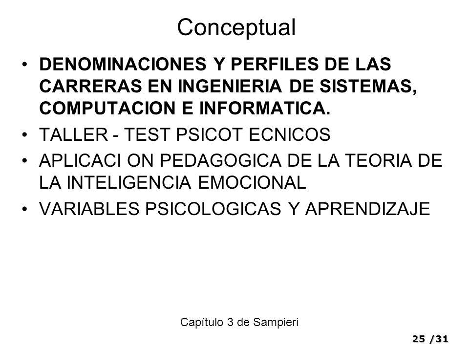 Conceptual DENOMINACIONES Y PERFILES DE LAS CARRERAS EN INGENIERIA DE SISTEMAS, COMPUTACION E INFORMATICA.