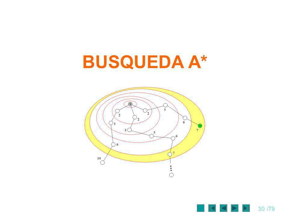 BUSQUEDA A*