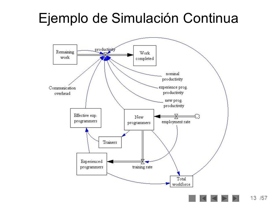 Ejemplo de Simulación Continua