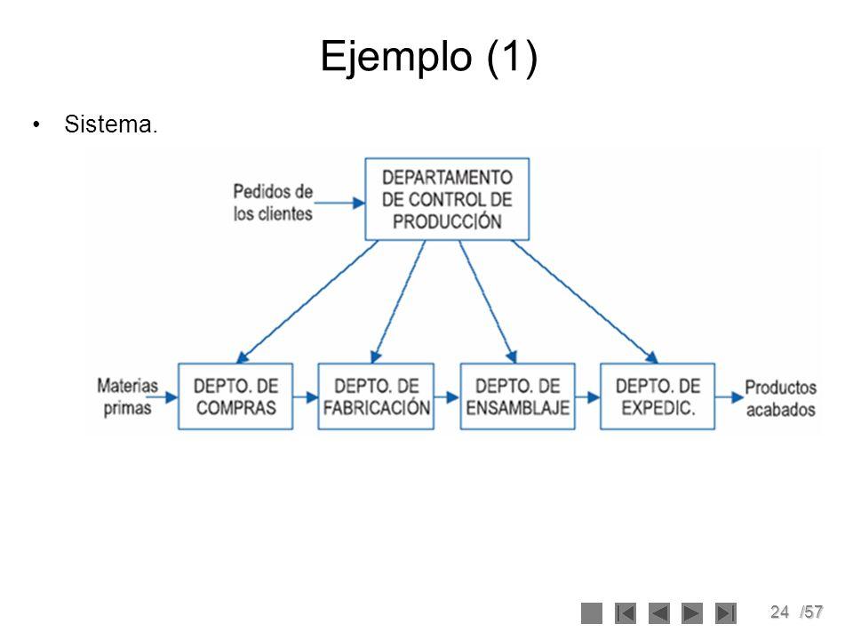 Ejemplo (1) Sistema.