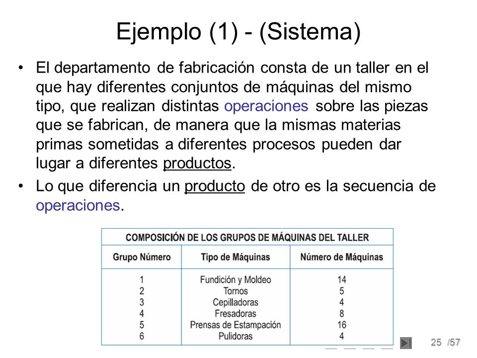 Ejemplo (1) - (Sistema)
