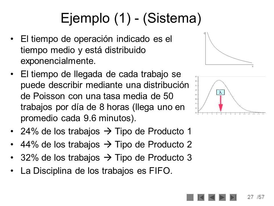Ejemplo (1) - (Sistema) El tiempo de operación indicado es el tiempo medio y está distribuido exponencialmente.