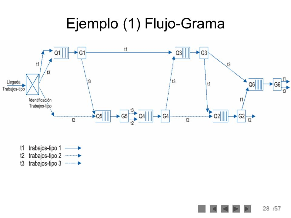 Ejemplo (1) Flujo-Grama