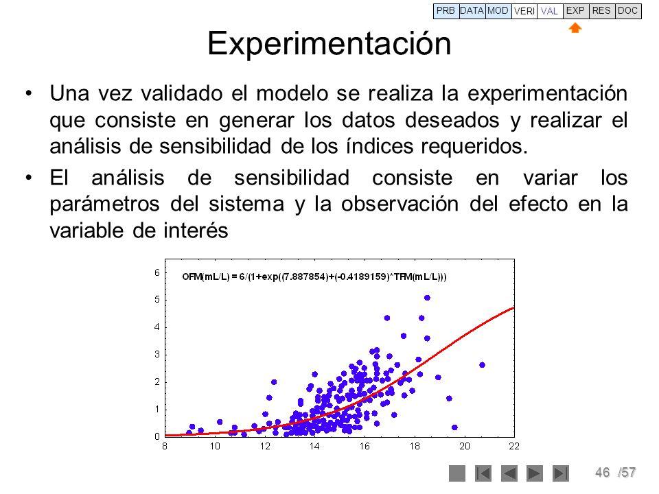 PRB DATA. VERI. MOD. VAL. EXP. RES. DOC. Experimentación.