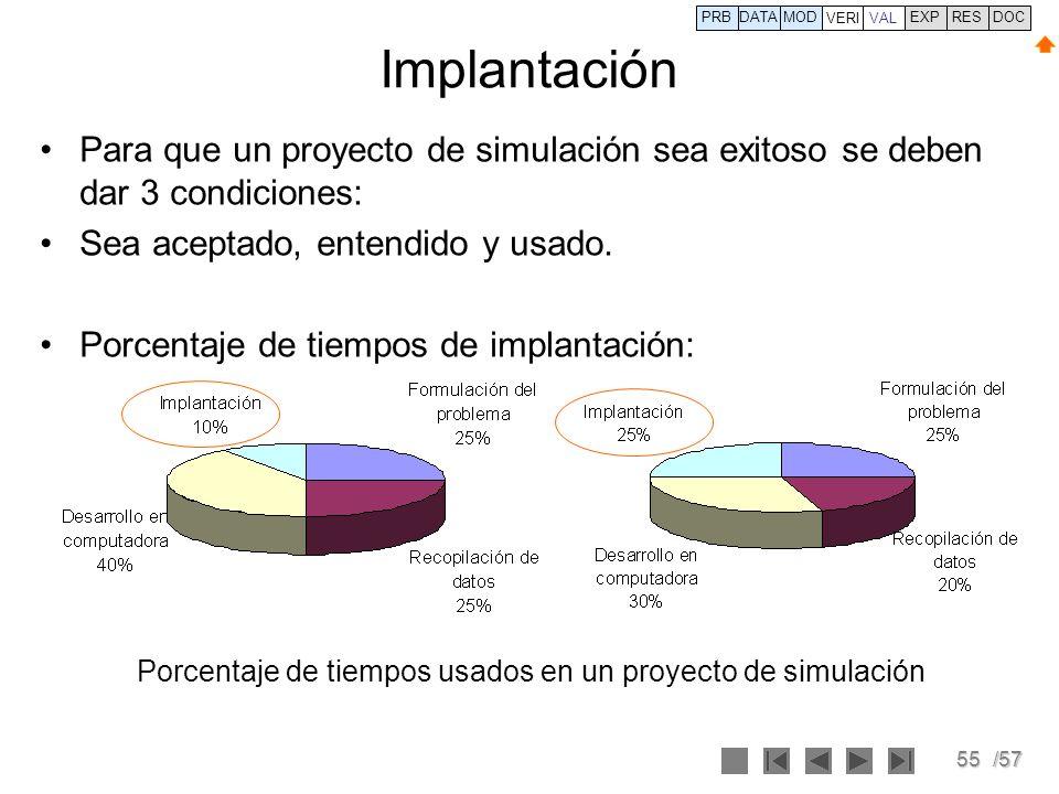 PRB DATA. VERI. MOD. VAL. EXP. RES. DOC. Implantación. Para que un proyecto de simulación sea exitoso se deben dar 3 condiciones: