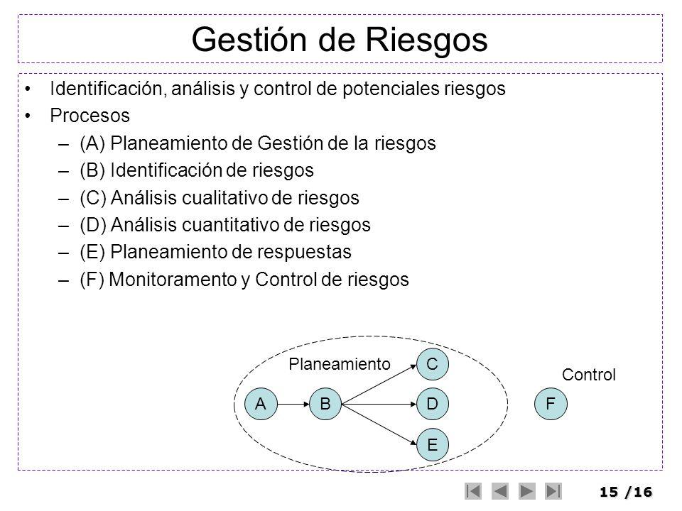 Gestión de Riesgos Identificación, análisis y control de potenciales riesgos. Procesos. (A) Planeamiento de Gestión de la riesgos.