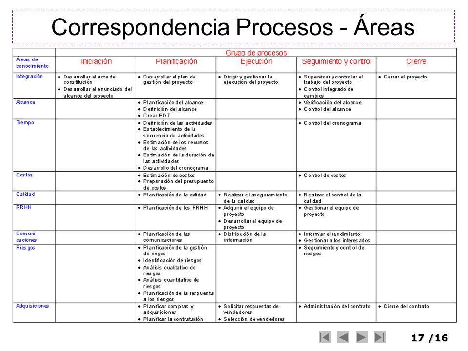 Correspondencia Procesos - Áreas